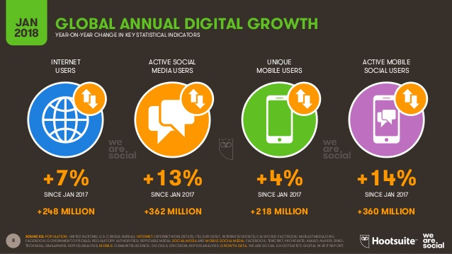 Global Annual Digital Growth