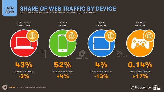 ShShare of web traffic by device