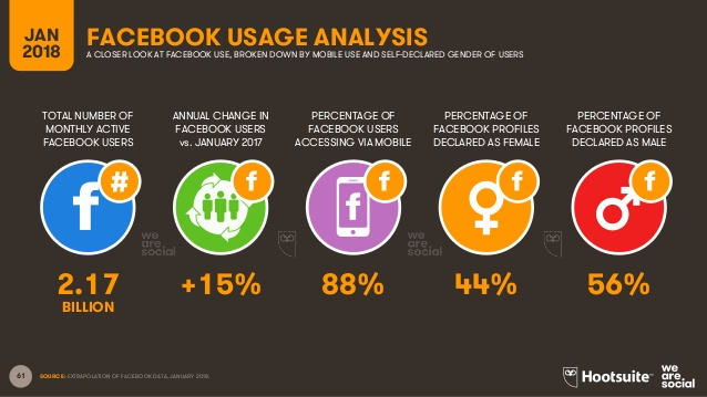Facebook Usage Analysis