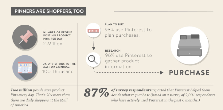 It's True, Pinterest Does Drive Sales #Infographic