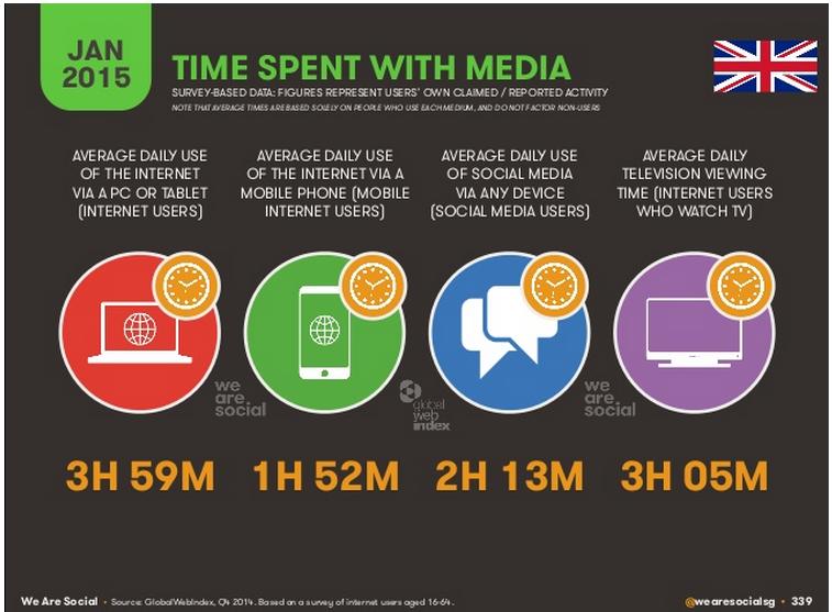The Demographics of Social Media