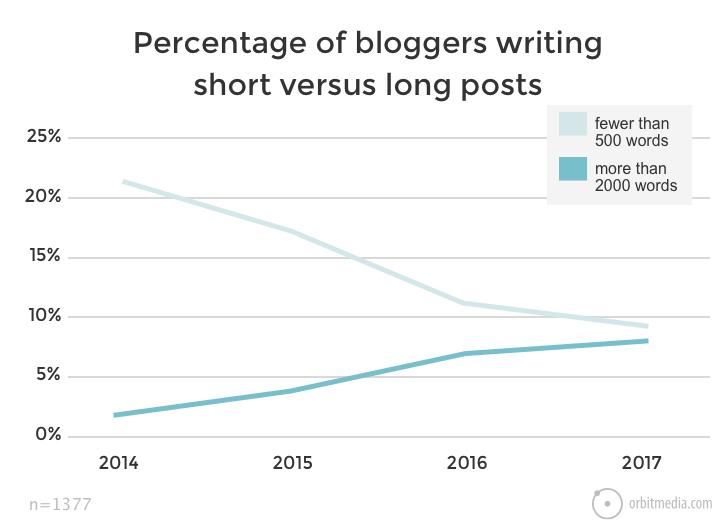 Blog Writing - Marketing