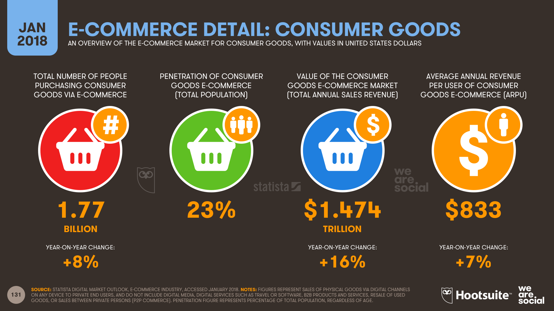 e-commerce detail: consumer goods