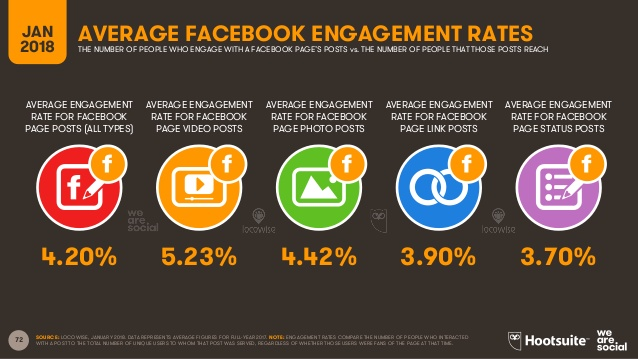 Average Facebook Engagement Rates