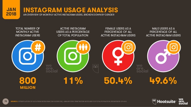 Instagram Usage Analysis