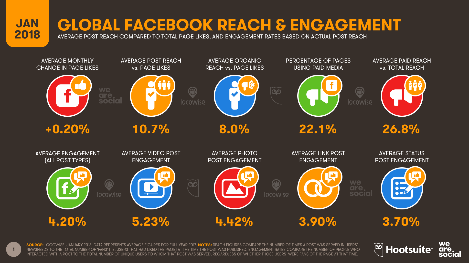 Global Facebook Reach & engagement