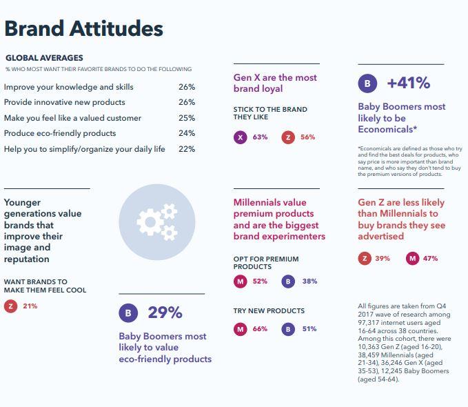 Brand Attitudes