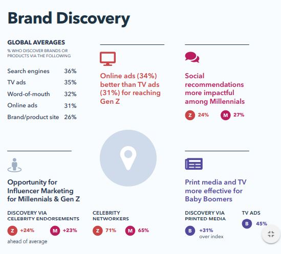 Brand Discovery