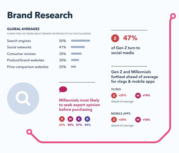 Brand Research