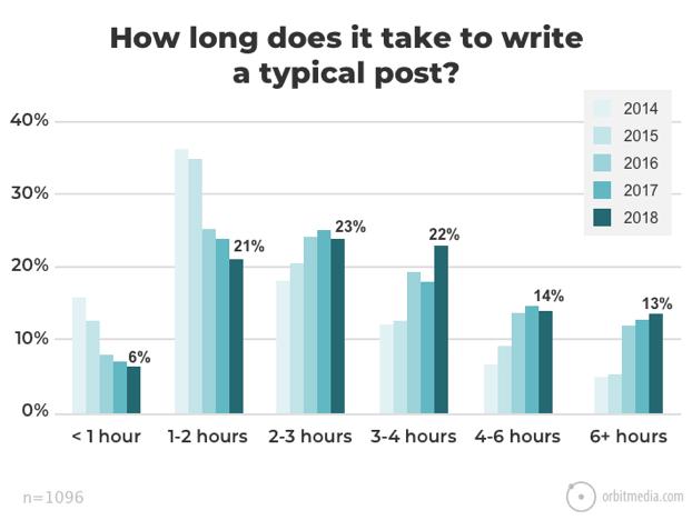 time taken to write a blog