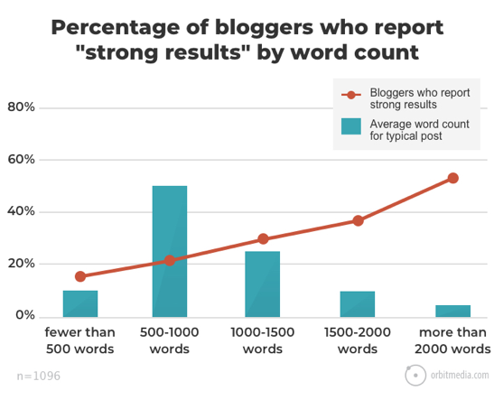 results by word count