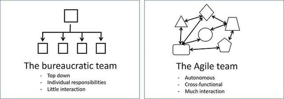 Bureaucratic Team vs Agile Team