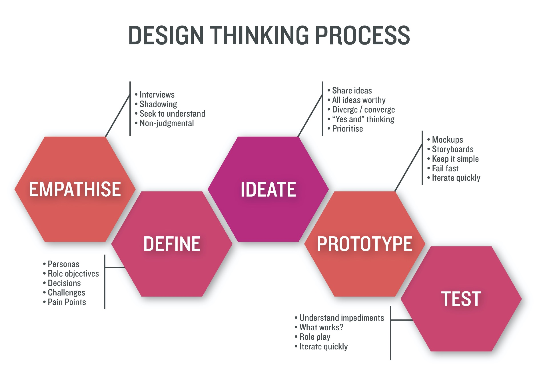 How to use Design Thinking in marketing